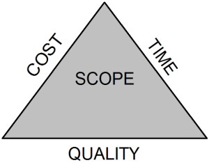 triple constraint For a long time, the constraints of time, scope and cost have been the key  attributes that a project management professional had to handle.